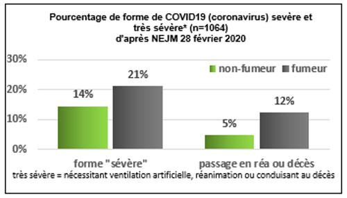 coronavirus et tabac